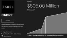 2 Yıl İçinde Yüzde 50 Büyüyen Cadre Girişimi İlerlemeye Devam Ediyor
