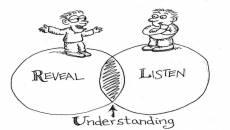 5 Etkili İletişim Tekniği