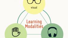 Farklı Öğrenme Metotlarına Seslenebilen Pazarlama Kelimeleri