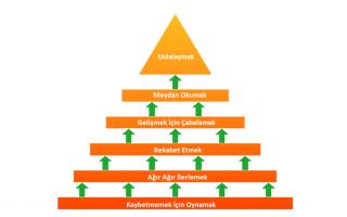 Gayrimenkul Başarı Piramidinin Hangi Seviyesindesiniz?