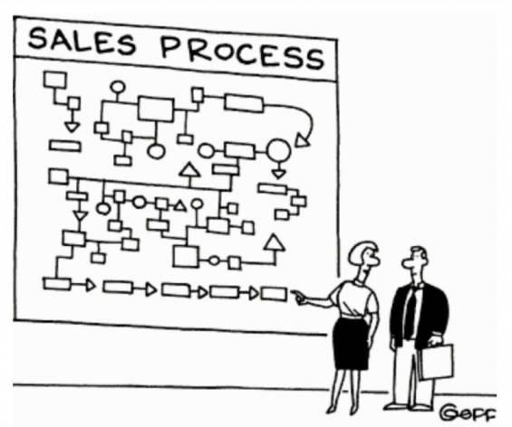 Satış Kapama Sanatı