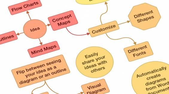 Emlak İşinizde Beyin Fırtınası Yapmanızı Sağlayan Uygulama: Idea Sketch